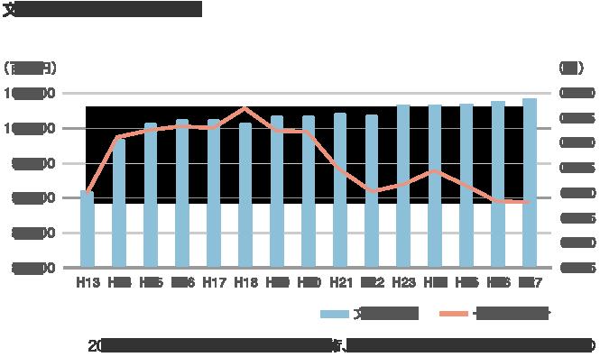 文化庁予算と国家予算割合
