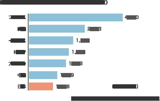 図表・1 各国の文化予算額の比較(2015年度)