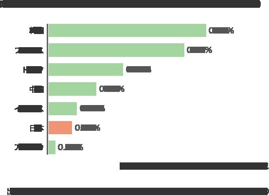 図表・2 各国の文化予算が国家予算に占める割合の比較(2015年度)