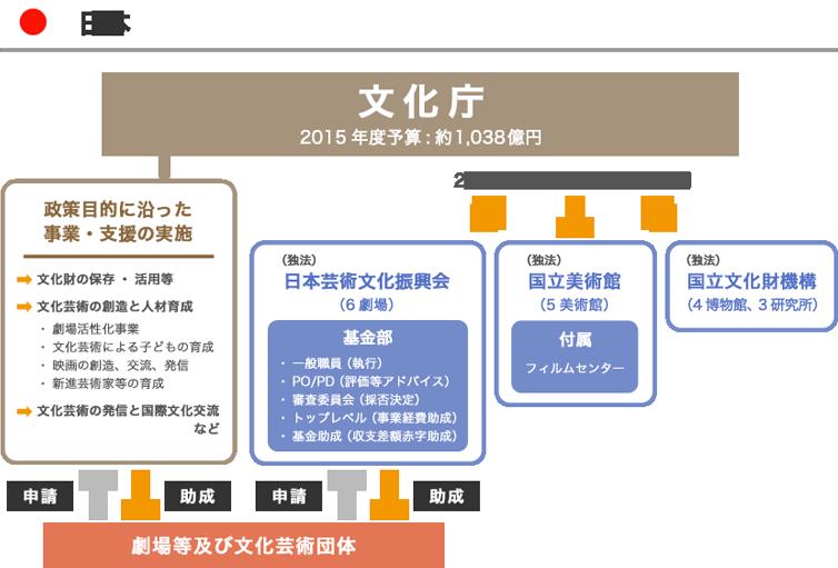 日本の文化政策 図