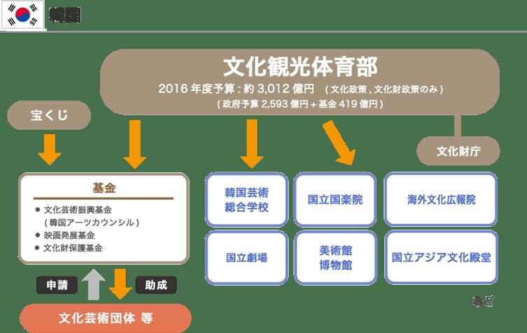 韓国の文化政策 図